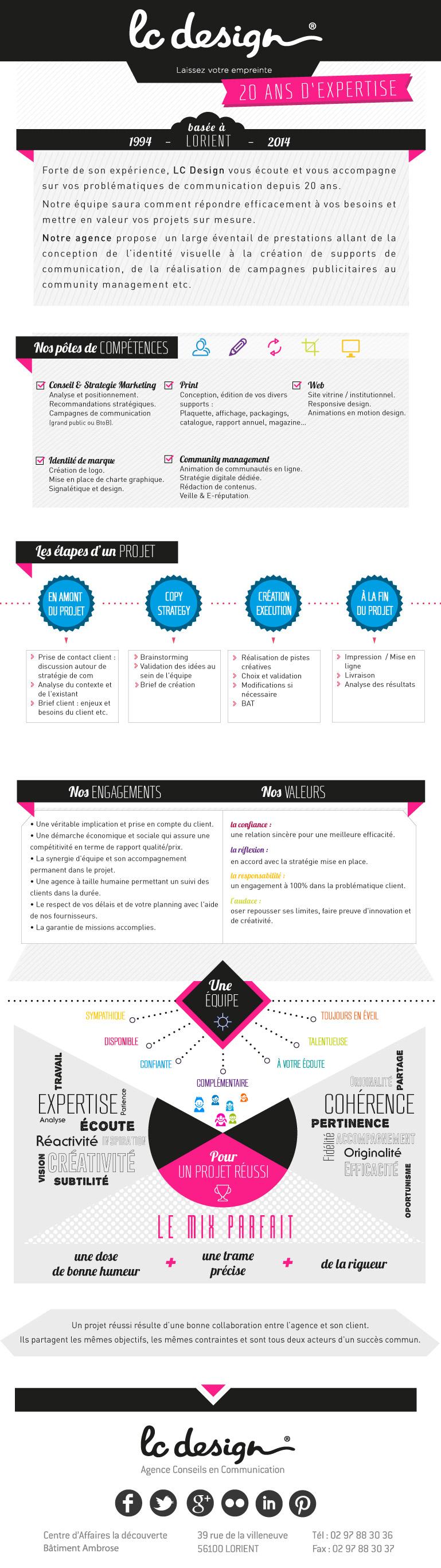 methodologie de l'agence lc design
