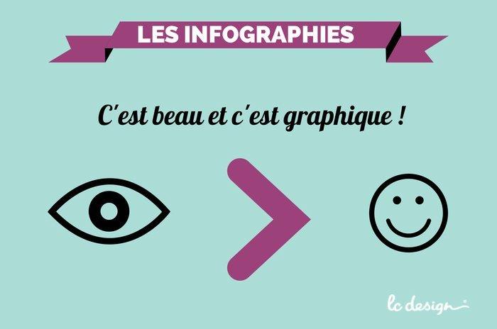 Les infographies : c'est beau et c'est graphique